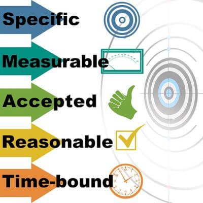 حدد أهدافك وحققها باستخدام نظام SMART !