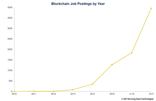 البلوكشين Blockchain