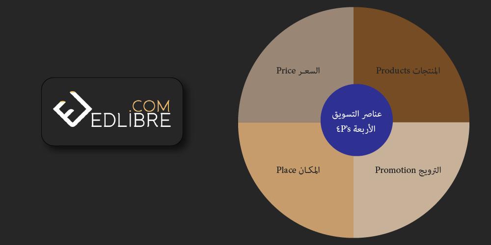 عناصر التسويق الأربعة 4P's